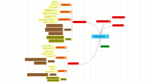 Mind Map: iGCSE Geography