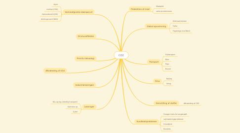 Mind Map: CO2