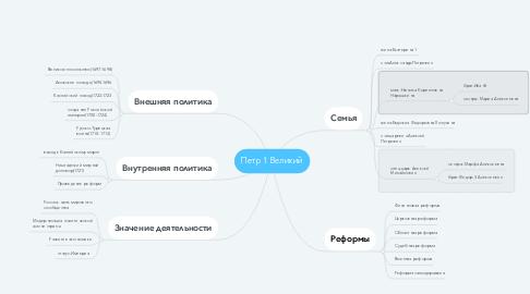 Mind Map: Петр 1 Великий