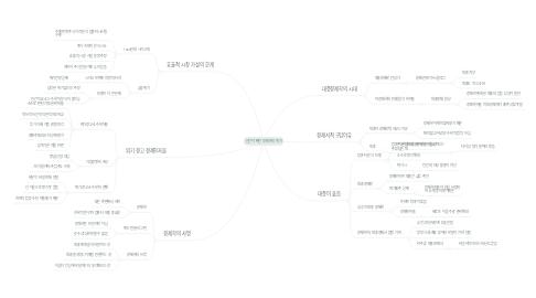 Mind Map: 인간이 빠진 경제학의 위기