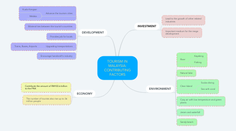 Mind Map: TOURISM IN MALAYSIA: CONTRIBUTING FACTORS