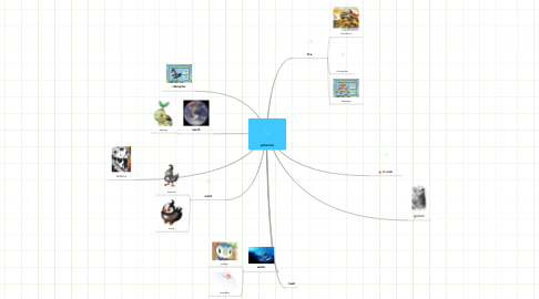 Mind Map: pokemon