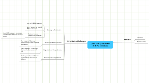 Mind Map: Gartner: Key Issues for BI & PM Initiatives