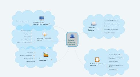 Mind Map: Cучасні  технолоії навчання