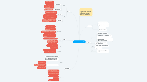 Mind Map: Associated Press Style