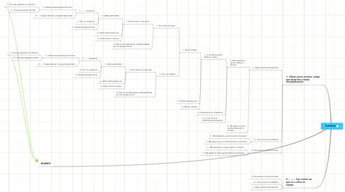 Mind Map: Tsukihime