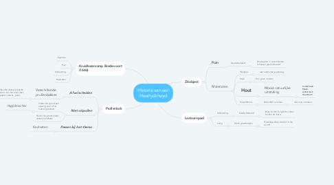 Mind Map: Historie van een Heerlyckheyd