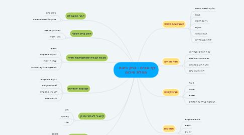 Mind Map: דף הבית - ברק גיאת   מטלת סיכום