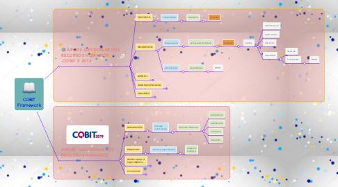 Mind Map: COBIT Framework