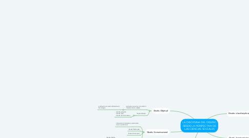 Mind Map: LA DISCIPLINA DEL DISEÑO DESDE LA PERSPECTIVA DE LAS CIENCIAS SOCIALES