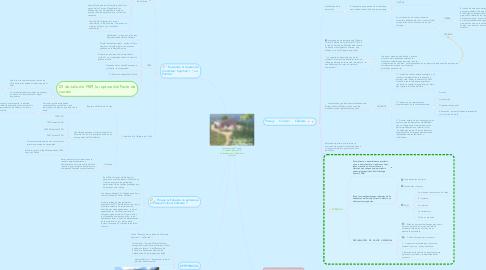 Mind Map: Inscripción del Paisaje Cultural Cafetero de Colombia como Patrimonio Mundial