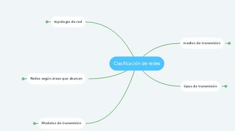 Mind Map: Clasificación de redes