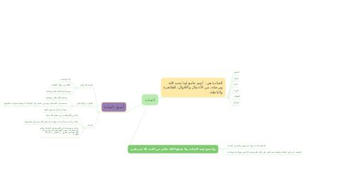 Mind Map: العبادة