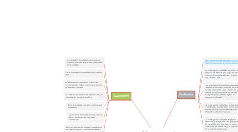 Mind Map: Diferencias entre el enfoque Cuantitativo y Cualitativo