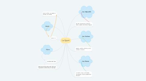 Mind Map: Le Sport