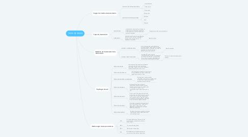 Mind Map: TIPOS DE REDES