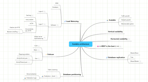 Mind Map: Scalable architecture