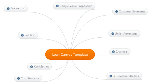 Mind Map: Lean Canvas Template