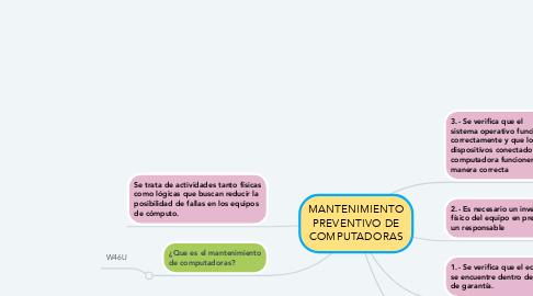 Mind Map: MANTENIMIENTO PREVENTIVO DE COMPUTADORAS