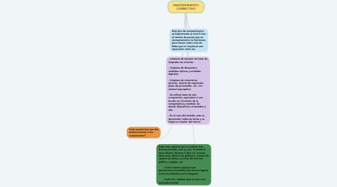 Mind Map: MANTENIMIENTO CORRECTIVO