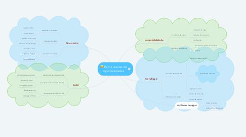 Mind Map: Estruturacao de oportunidades