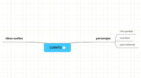 Mind Map: CUENTO