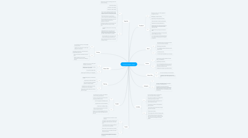 Mind Map: Communication Tools