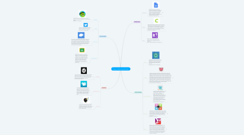 Mind Map: Week 6: Mobile Apps Mind Map