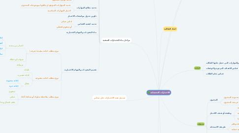 Mind Map: الاختبارات التحصيلية