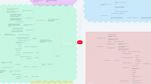 Mind Map: DHEG