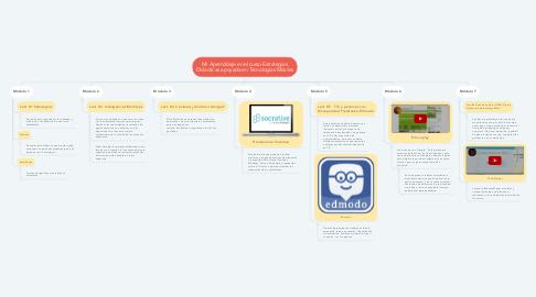 Mind Map: Mi Aprendizaje en el curso Estrategias Didacticas apoyada en Tecnologías Móviles