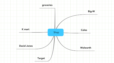 Mind Map: Shop