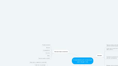 Mind Map: Современный классный руководитель