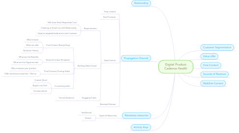 Mind Map: Digital Product Cadence Health