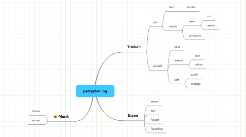 Mind Map: partyplanung