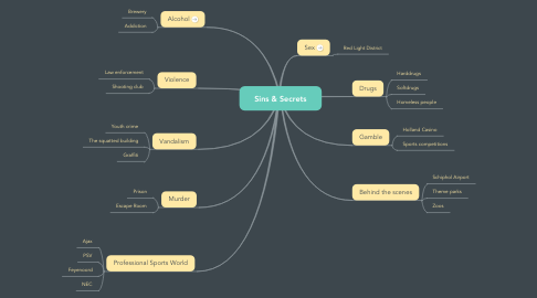 Mind Map: Sins & Secrets