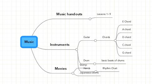 Mind Map: Music