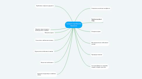 Mind Map: Сучасні проблеми безпеки