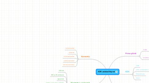 Mind Map: KDK-asiakasliittymä