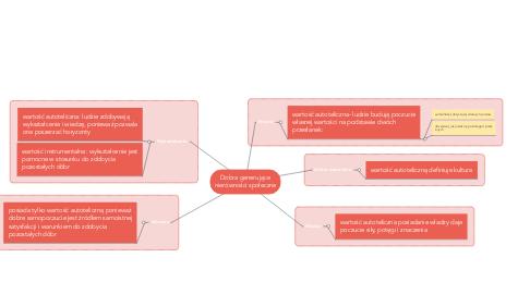 Mind Map: Dobra generujące nierówności społeczne