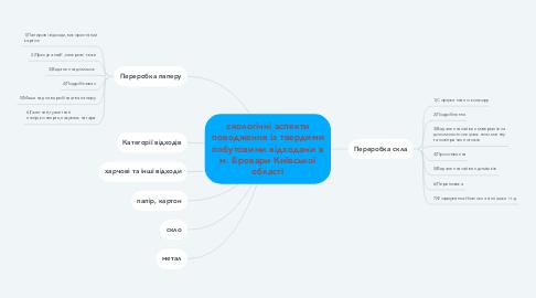 Mind Map: єкологічні аспекти поводження із твердими побутовими відходами в м. Бровари Київської області