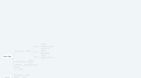 Mind Map: Aclaim Sitemap