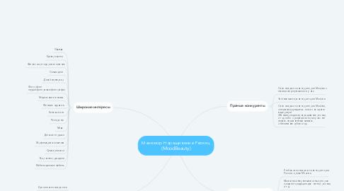 Mind Map: Маникюр Наращивание Ресниц (MoodBeauty)