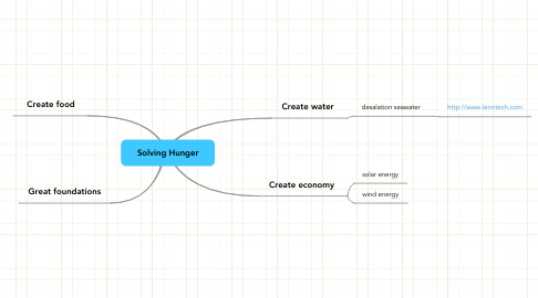 Mind Map: Solving Hunger