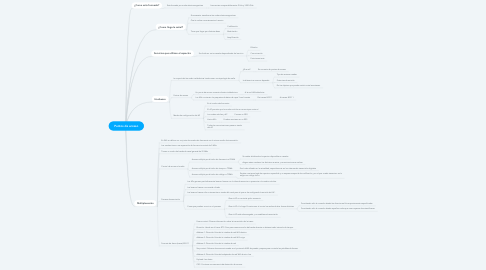 Mind Map: Puntos de acceso