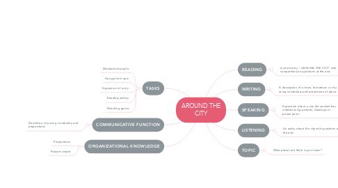 Mind Map: AROUND THE CITY