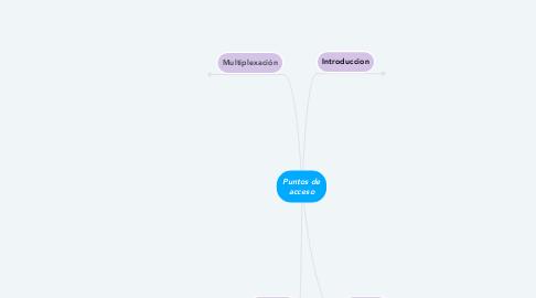 Mind Map: Puntos de acceso