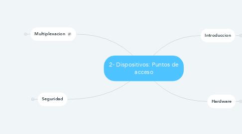 Mind Map: 2- Dispositivos: Puntos de acceso