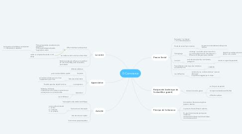 Mind Map: E-Commerce