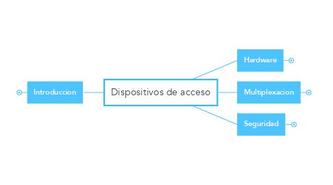 Mind Map: Dispositivos de acceso